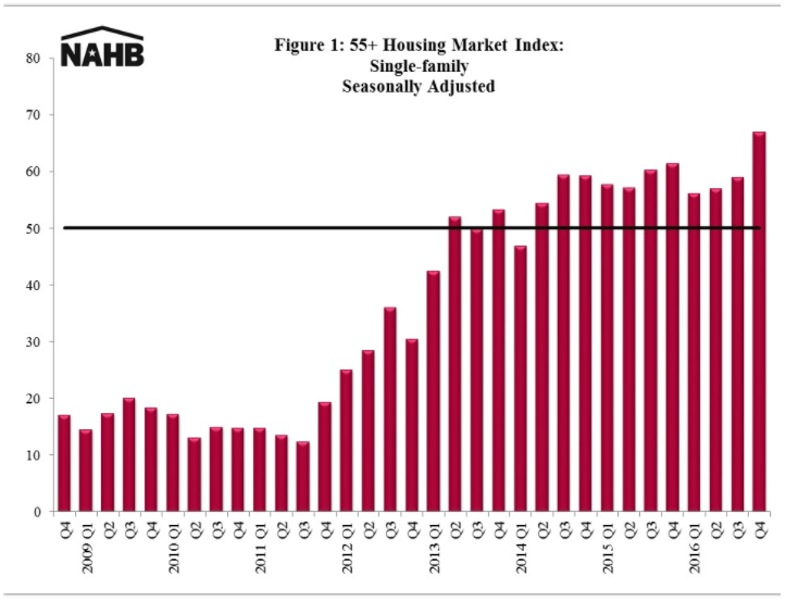 housing-market-index-2016-q4