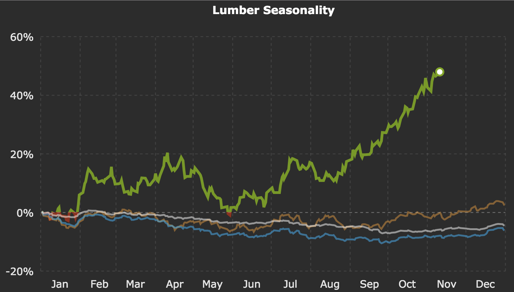 lumber-seasonality