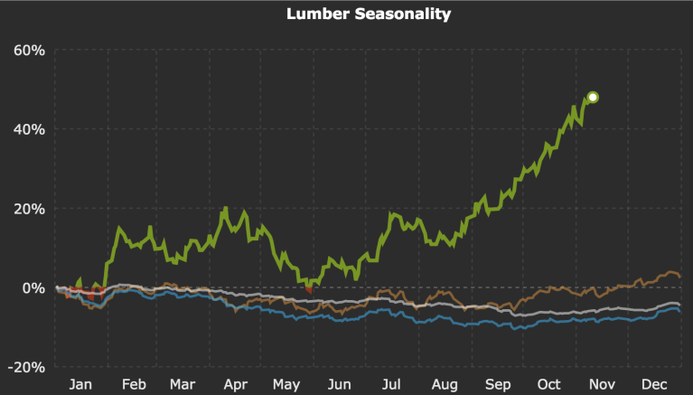 lumber-prices-seasonality