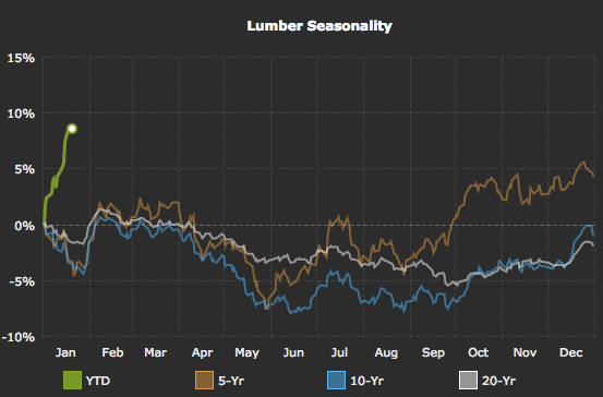 Lumber price performance is well above the January historic averages.