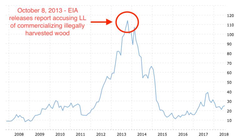 lumber-liquidators-stock-price-history-illegal-logging