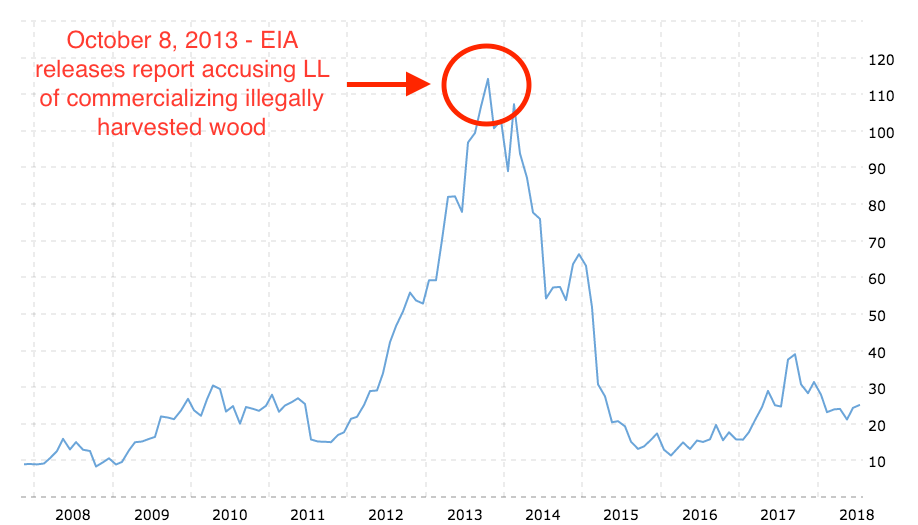 lumber-liquidators-stock-price-history-illegal-logging